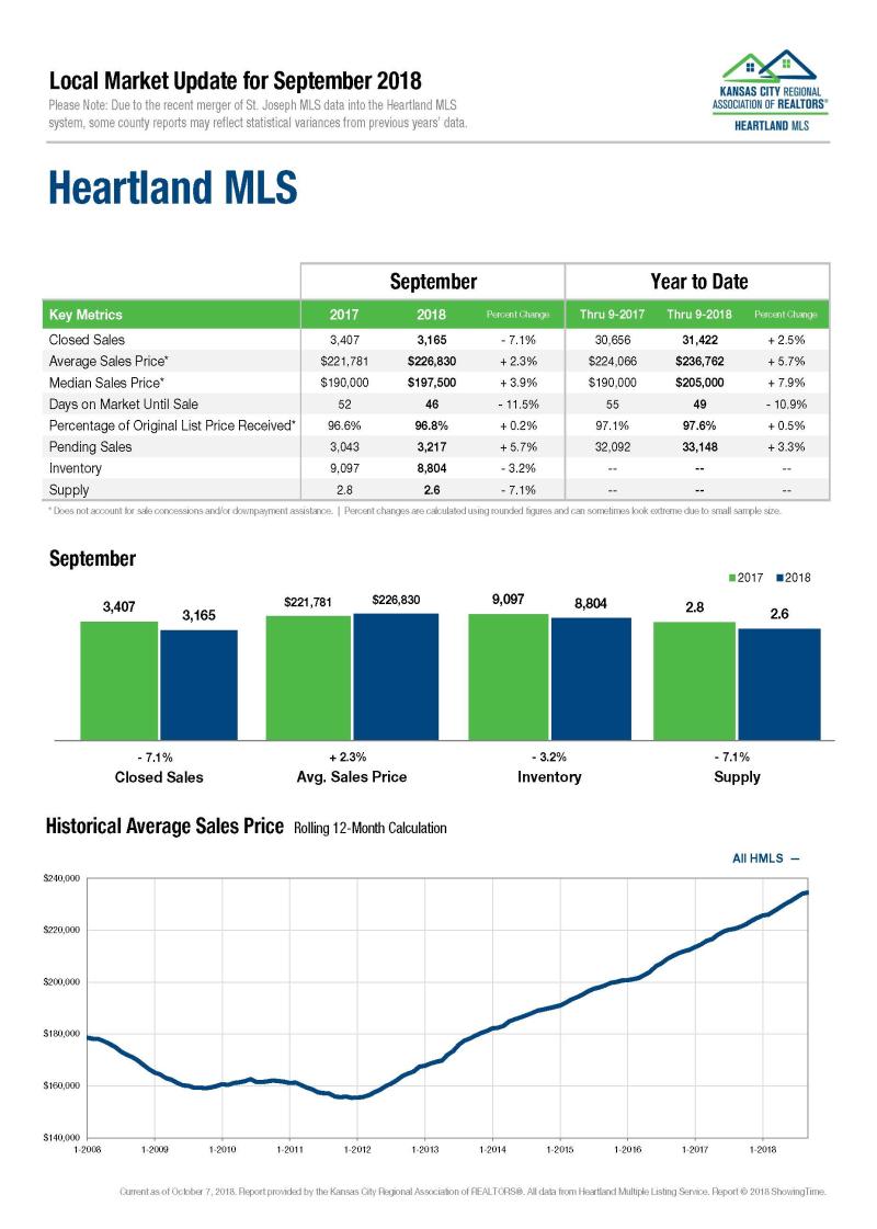 Heartland-MLS